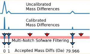 Graph to illustrate bioinformatics