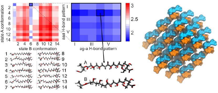 Applications figure 2: Small molecule drug assemblies and membrane interactions.